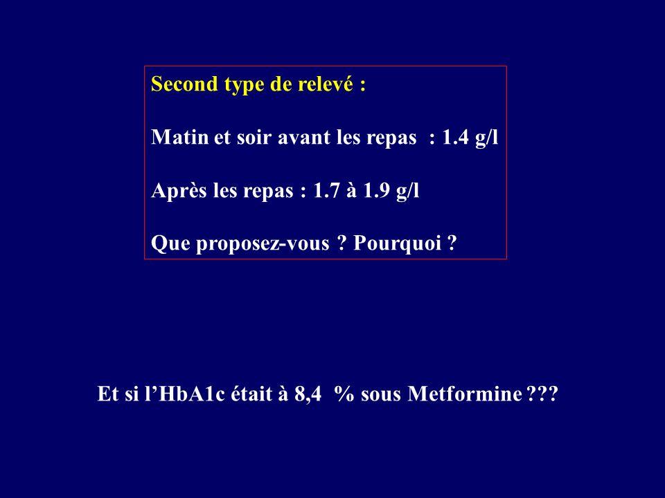 Second type de relevé : Matin et soir avant les repas : 1.4 g/l Après les repas : 1.7 à 1.9 g/l Que proposez-vous ? Pourquoi ? Et si lHbA1c était à 8,