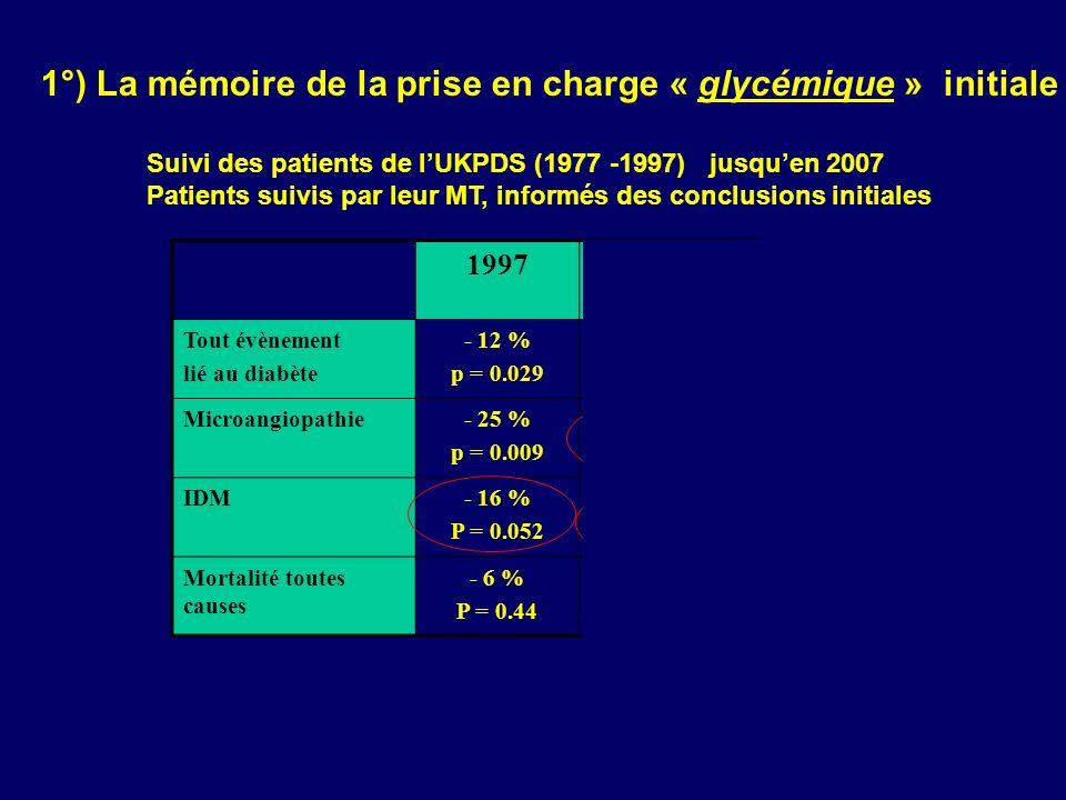 2°) La mémoire de sa prise en charge « globale » ++++ Etude STENO II 160 diabétiques de type 2 microalbuminuriques suivis pendant 7,8 ans - la moitié : traitement conventionnel selon recommandations - lautre moitié : traitement intensif du diabète, du cholestérol, de lHTA, Résultats publiés en 2003 : - Réduction de 61 % du risque rénal (I Rénale) - Réduction de 53 % du risque rétinien - Réduction de 53 % (p = 0.01) du critère composite principal (mortalité CV, IDM, pontage coro, amputation ou revascu, AVC) Patients informés des résultats et suivis pendant 5,5 ans supplémentaires