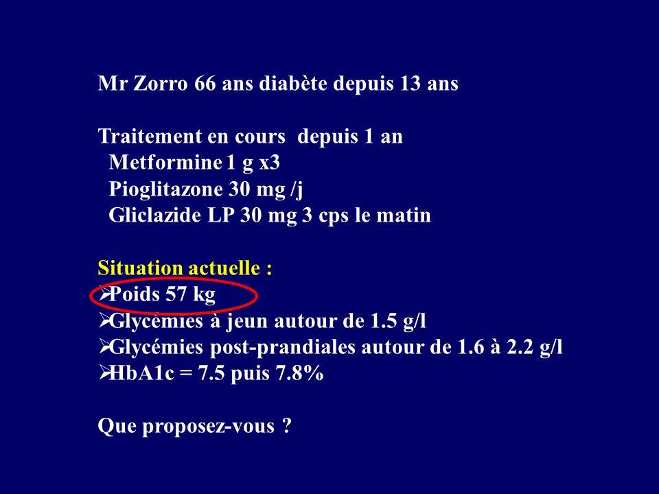 Mr Zorro 66 ans diabète depuis 13 ans Traitement en cours depuis 1 an Metformine 1 g x3 Pioglitazone 30 mg /j Gliclazide LP 30 mg 3 cps le matin Situa