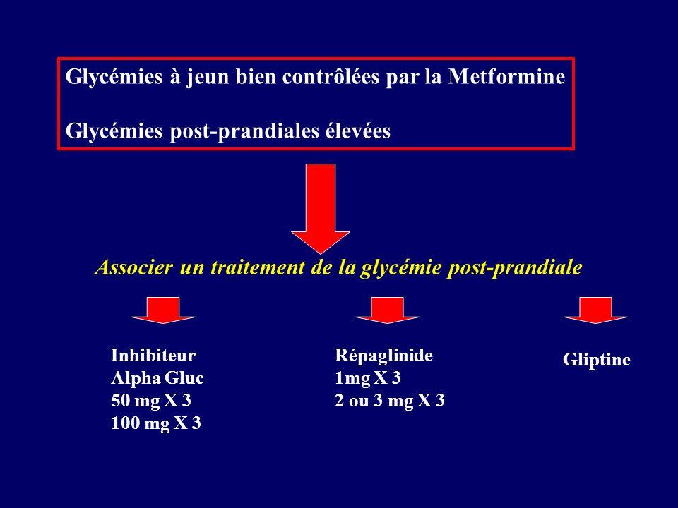 Glycémies à jeun bien contrôlées par la Metformine Glycémies post-prandiales élevées Associer un traitement de la glycémie post-prandiale Inhibiteur A
