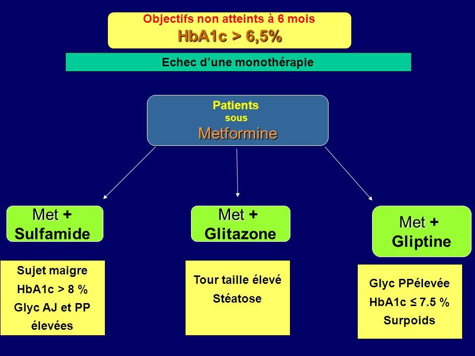 Objectifs non atteints à 6 mois HbA1c > 6,5% Echec dune monothérapie Patients sousMetformine Met Met + Sulfamide Sujet maigre HbA1c > 8 % Glyc AJ et P