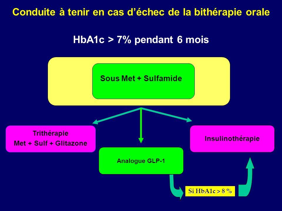 Conduite à tenir en cas déchec de la bithérapie orale Insulinothérapie Sous Met + Sulfamide Trithérapie Met + Sulf + Glitazone HbA1c > 7% pendant 6 mo