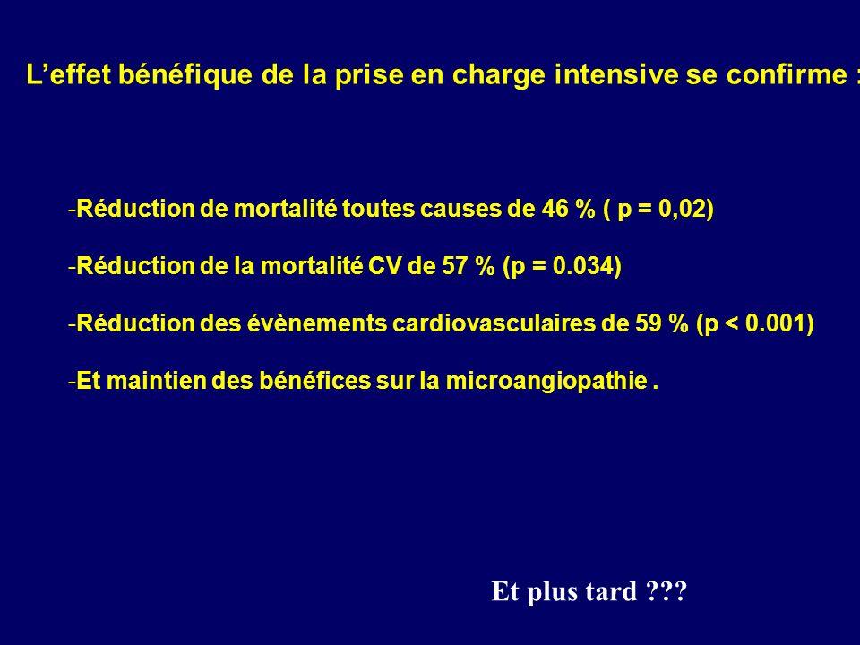 ACCORDADVANCEVADT n 10 25111 1401791 Age 626660 Ancienneté 10 ans8.5 ans11 HbA1c 8,1 %7,2 %9,5 % Cardio 35%32%40% Durée 3.5 ans5 ans7,5 ans Objectif 6 % vs 7 à 7.9% 6,5% vs 7.5%6 % vs 8 % Intens vs Stand Metformine 95 % vs 87%74% vs 67% Sulfamides 78% vs 68%94% vs 62% Glinides 50% vs 18% Insuline 77% vs 55%41% vs 24%70 % Glitazone 92% vs 58 %17% vs 11%85 % HbA1c finale 6,4% vs 7,5%6,4% vs 7%6,9% vs 8,4 % Mortalité globale 5% vs 4%8.9% vs 9.6%33 vs 47 Mortal cardiovas 2.6% vs 1.8%4.5% vs 5.2% IDM non fatal 3.6% vs 4.6%2.7% vs 2.8% AVC non fatal 1.3% vs 1.2%3.8% vs 3.8% Hypo majeures 27% vs 9%2.7% vs 1.5%X 3
