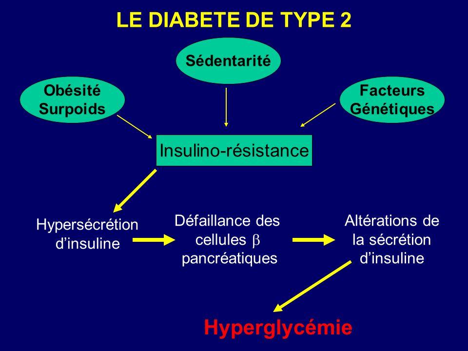 Hypersécrétion dinsuline Défaillance des cellules pancréatiques Altérations de la sécrétion dinsuline Hyperglycémie Insulino-résistance Obésité Surpoi