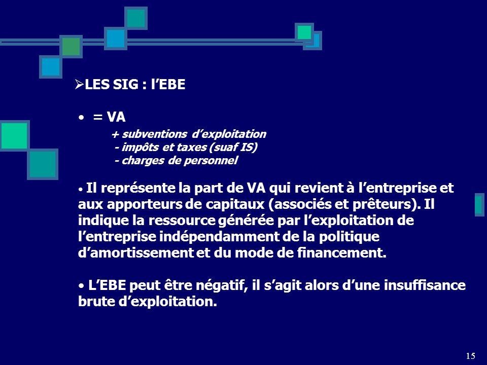 15 LES SIG : lEBE = VA + subventions dexploitation - impôts et taxes (suaf IS) - charges de personnel Il représente la part de VA qui revient à lentreprise et aux apporteurs de capitaux (associés et prêteurs).