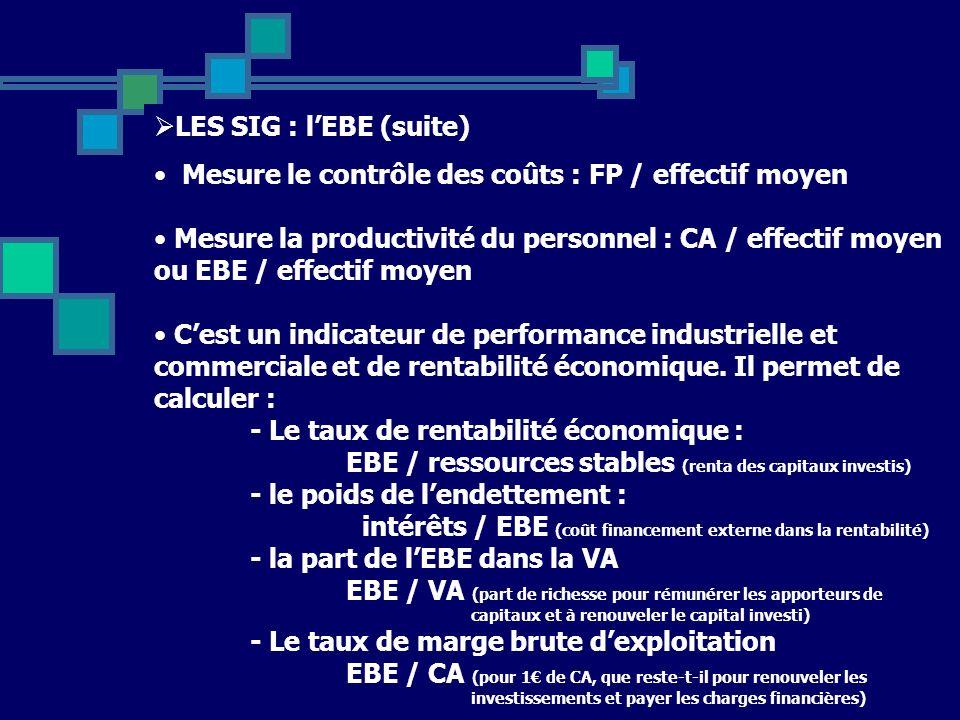16 LES SIG : lEBE (suite) Mesure le contrôle des coûts : FP / effectif moyen Mesure la productivité du personnel : CA / effectif moyen ou EBE / effectif moyen Cest un indicateur de performance industrielle et commerciale et de rentabilité économique.