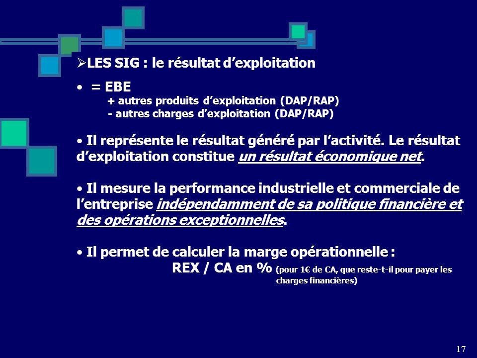 17 LES SIG : le résultat dexploitation = EBE + autres produits dexploitation (DAP/RAP) - autres charges dexploitation (DAP/RAP) Il représente le résultat généré par lactivité.