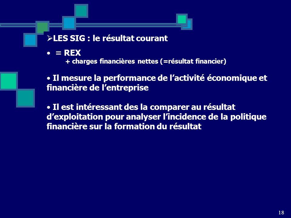 18 LES SIG : le résultat courant = REX + charges financières nettes (=résultat financier) Il mesure la performance de lactivité économique et financière de lentreprise Il est intéressant des la comparer au résultat dexploitation pour analyser lincidence de la politique financière sur la formation du résultat