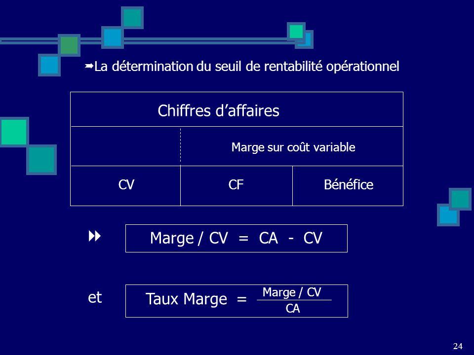 La détermination du seuil de rentabilité opérationnel Marge / CV = CA - CV et Taux Marge = Marge / CV CA 24 CV CFBénéfice Marge sur coût variable Chiffres daffaires