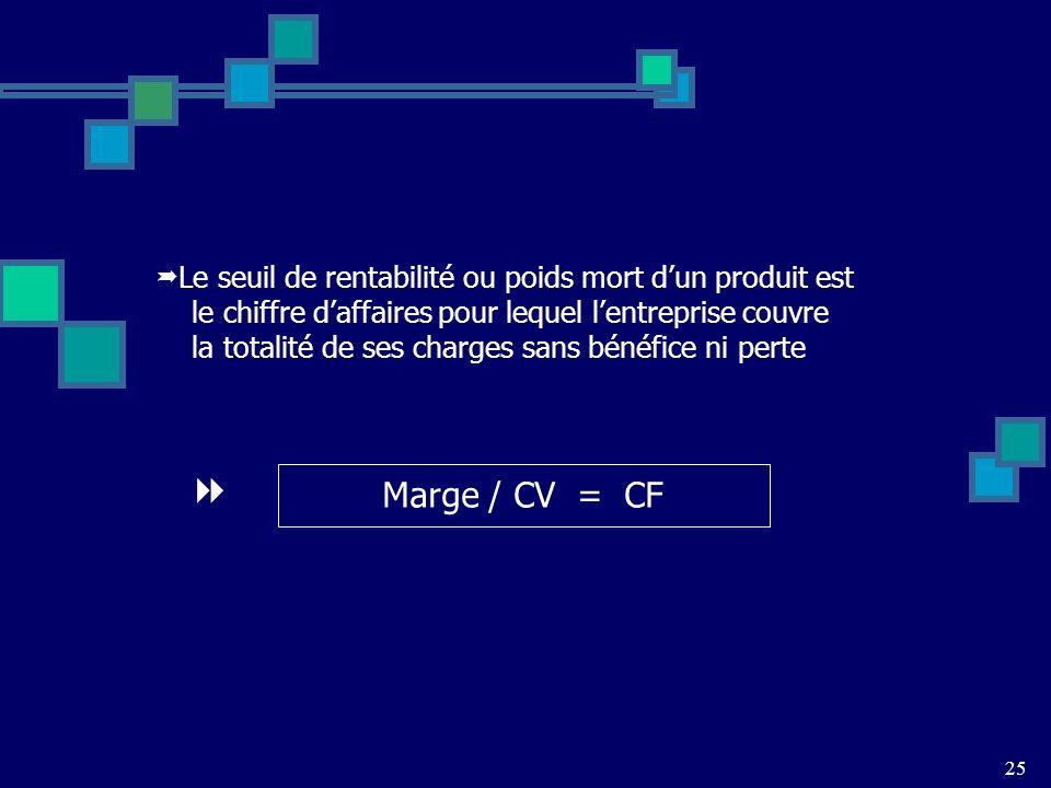 Le seuil de rentabilité ou poids mort dun produit est le chiffre daffaires pour lequel lentreprise couvre la totalité de ses charges sans bénéfice ni perte Marge / CV = CF 25