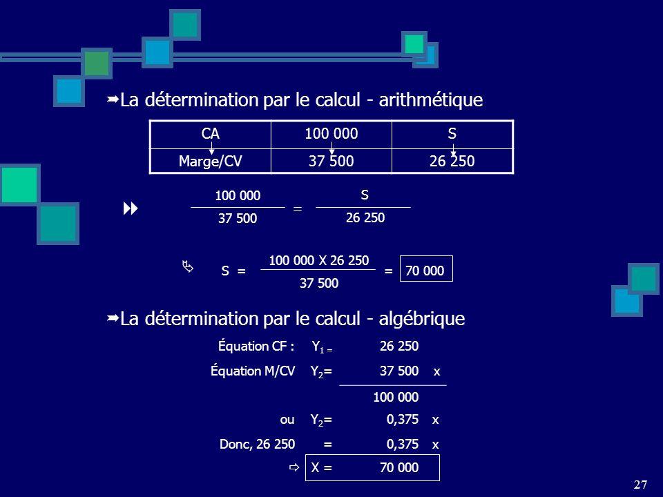 La détermination par le calcul - arithmétique CA100 000S Marge/CV37 50026 250 S = 100 000 X 26 250 37 500 100 000 37 500 = S 26 250 La détermination par le calcul - algébrique Équation CF :Y 1 = 26 250 Équation M/CVY2=Y2=37 500x 100 000 ouY2=Y2=0,375x Donc, 26 250=0,375x X =70 000 = 70 000 27