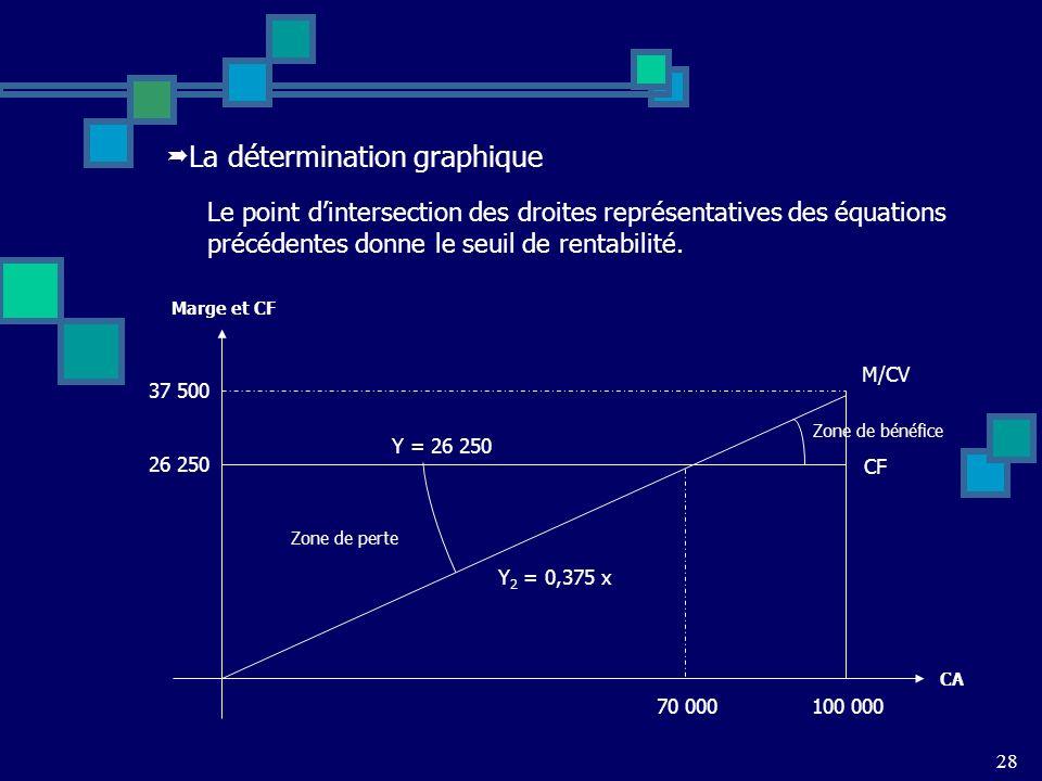La détermination graphique Le point dintersection des droites représentatives des équations précédentes donne le seuil de rentabilité.