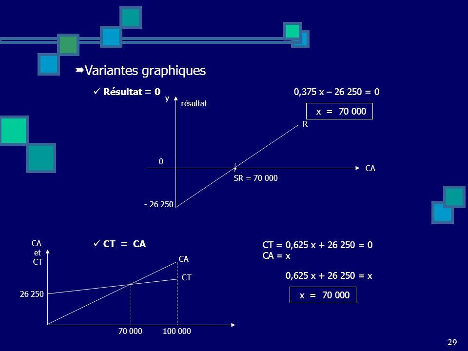 Variantes graphiques Résultat = 0 0,375 x – 26 250 = 0 x = 70 000 CA y résultat 0 - 26 250 R SR = 70 000 CT = 0,625 x + 26 250 = 0 CA = x x = 70 000 0,625 x + 26 250 = x CT = CA CA et CT 26 250 CA CT 70 000100 000 29