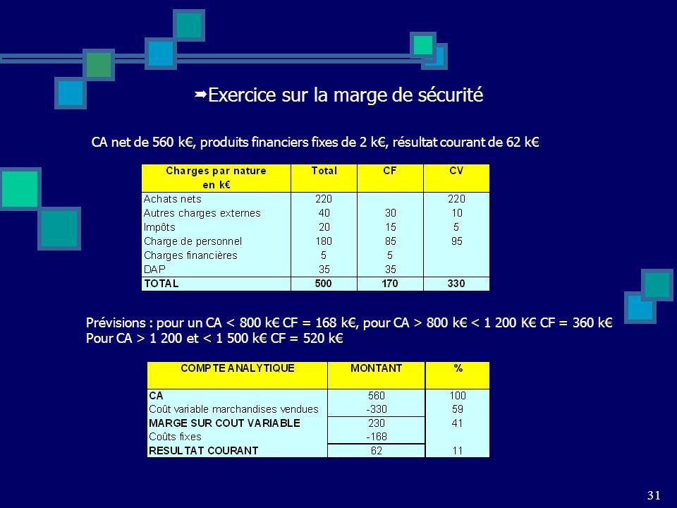 Exercice sur la marge de sécurité 31 CA net de 560 k, produits financiers fixes de 2 k, résultat courant de 62 k Prévisions : pour un CA 800 k < 1 200 K CF = 360 k Pour CA > 1 200 et < 1 500 k CF = 520 k