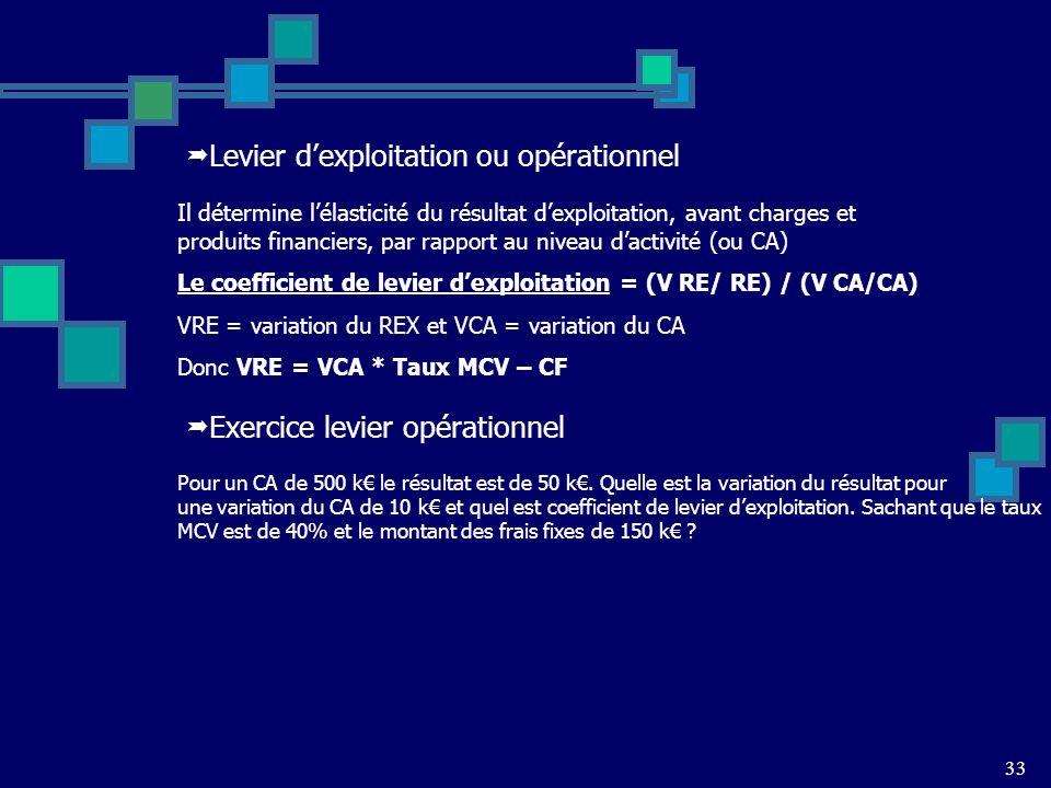 33 Levier dexploitation ou opérationnel Il détermine lélasticité du résultat dexploitation, avant charges et produits financiers, par rapport au niveau dactivité (ou CA) Le coefficient de levier dexploitation = (V RE/ RE) / (V CA/CA) VRE = variation du REX et VCA = variation du CA Donc VRE = VCA * Taux MCV – CF Pour un CA de 500 k le résultat est de 50 k.