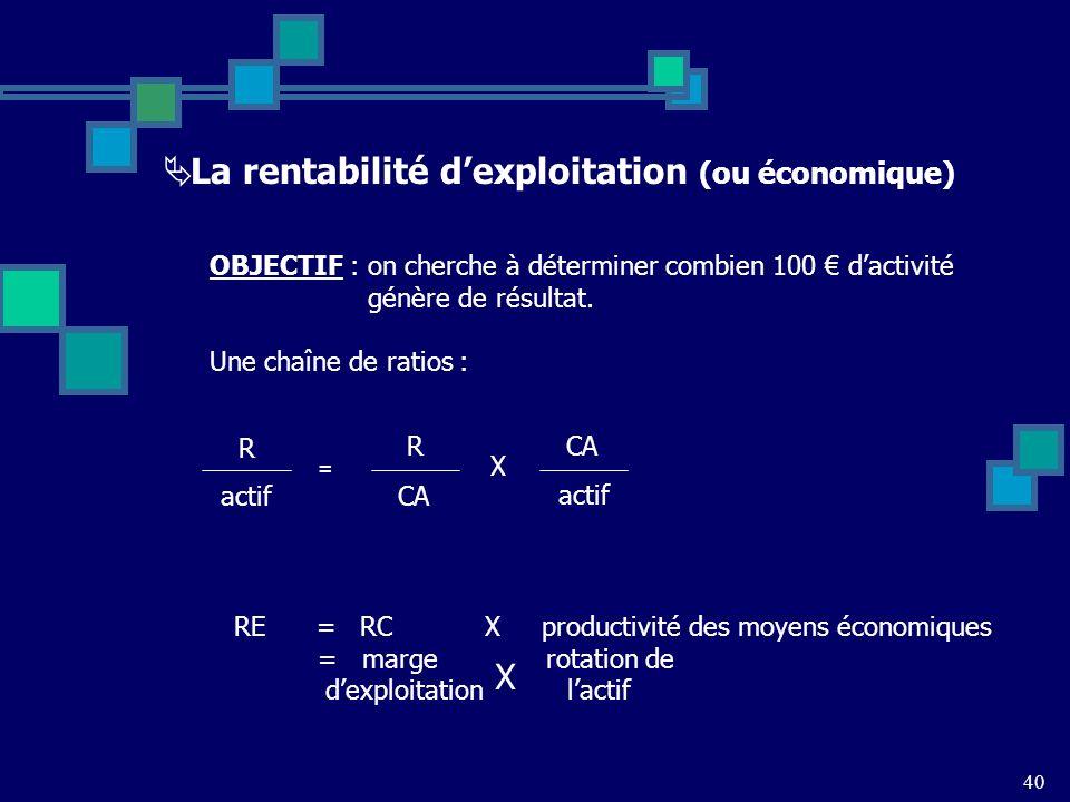 40 La rentabilité dexploitation (ou économique) OBJECTIF : on cherche à déterminer combien 100 dactivité génère de résultat.