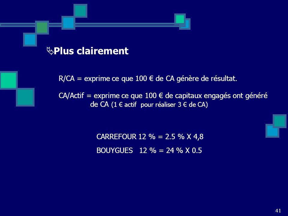 41 Plus clairement R/CA = exprime ce que 100 de CA génère de résultat.