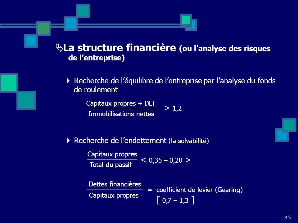 43 La structure financière (ou lanalyse des risques de lentreprise) Recherche de léquilibre de lentreprise par lanalyse du fonds de roulement Capitaux propres + DLT > 1,2 Immobilisations nettes Recherche de lendettement (la solvabilité) Capitaux propres Total du passif Dettes financières [ 0,7 – 1,3 ] Capitaux propres = coefficient de levier (Gearing)