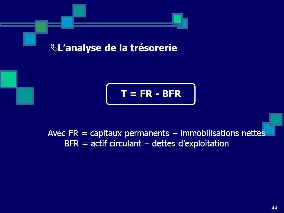 44 Lanalyse de la trésorerie T = FR - BFR Avec FR = capitaux permanents – immobilisations nettes BFR = actif circulant – dettes dexploitation