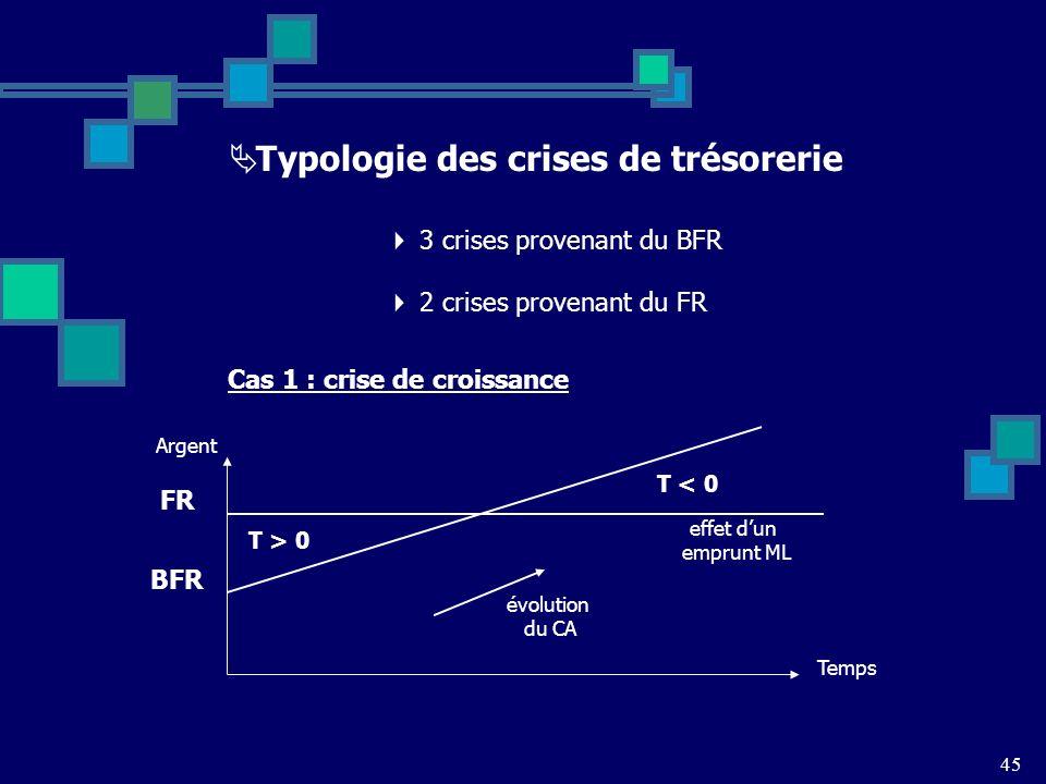 45 Typologie des crises de trésorerie 3 crises provenant du BFR 2 crises provenant du FR Cas 1 : crise de croissance FR BFR T < 0 T > 0 Temps Argent évolution du CA effet dun emprunt ML