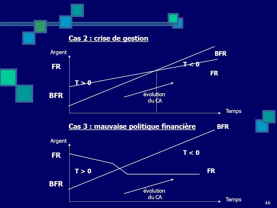 46 Cas 2 : crise de gestion FR BFR T < 0 T > 0 Temps Argent évolution du CA FR BFR Cas 3 : mauvaise politique financière FR BFR T < 0 T > 0 Temps Argent évolution du CA FR BFR