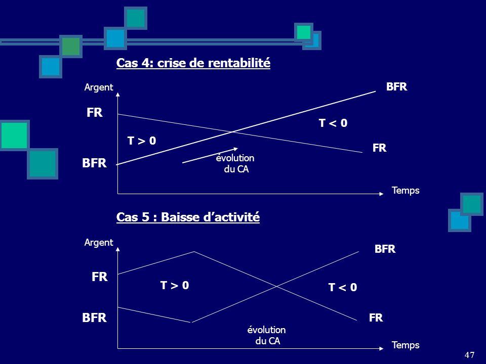 47 Cas 4: crise de rentabilité FR BFR T < 0 T > 0 Temps Argent évolution du CA FR BFR Cas 5 : Baisse dactivité FR BFR T < 0 T > 0 Temps Argent évolution du CA FR BFR