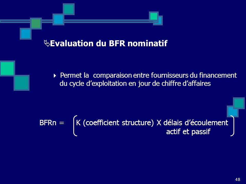 48 Evaluation du BFR nominatif Permet la comparaison entre fournisseurs du financement du cycle dexploitation en jour de chiffre daffaires BFRn = K (coefficient structure) X délais découlement actif et passif