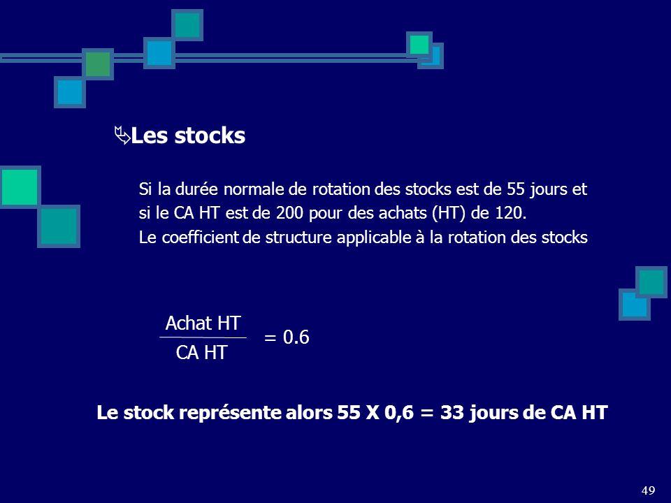 49 Les stocks Si la durée normale de rotation des stocks est de 55 jours et si le CA HT est de 200 pour des achats (HT) de 120.