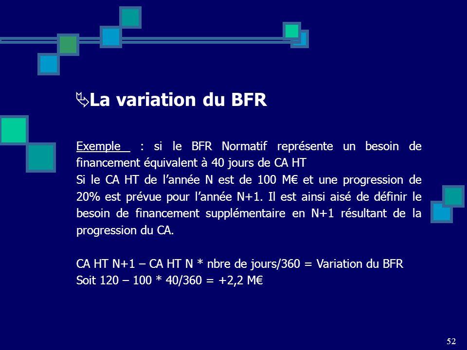 52 La variation du BFR Exemple : si le BFR Normatif représente un besoin de financement équivalent à 40 jours de CA HT Si le CA HT de lannée N est de 100 M et une progression de 20% est prévue pour lannée N+1.