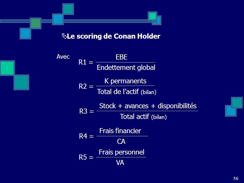56 Le scoring de Conan Holder Avec EBE Endettement global R1 = K permanents Total de lactif (bilan) R2 = Stock + avances + disponibilités Total actif (bilan) R3 = Frais financier CA R4 = Frais personnel VA R5 =