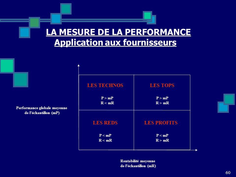 60 LA MESURE DE LA PERFORMANCE Application aux fournisseurs LES TECHNOSLES TOPS LES PROFITSLES REDS Performance globale moyenne de léchantillon (mP) Rentabilité moyenne de léchantillon (mR) P > mP R < mR P > mP R > mR P < mP R < mR P < mP R > mR