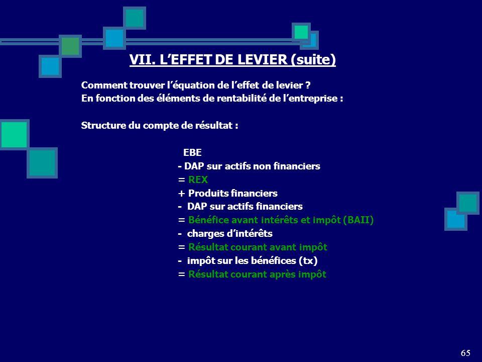 65 VII.LEFFET DE LEVIER (suite) Comment trouver léquation de leffet de levier .
