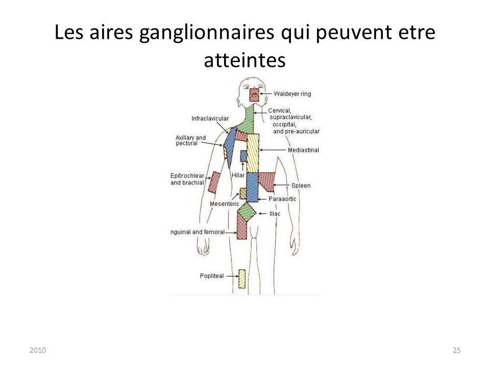 201025 Les aires ganglionnaires qui peuvent etre atteintes