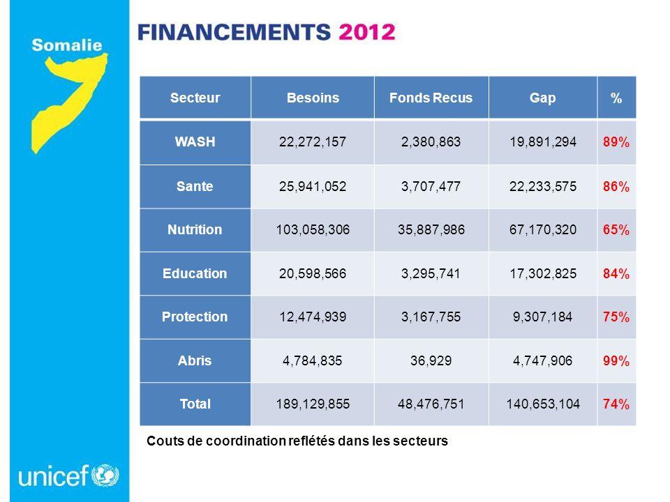 Couts de coordination reflétés dans les secteurs SecteurBesoinsFonds RecusGap% WASH22,272,1572,380,86319,891,29489% Sante25,941,0523,707,47722,233,575