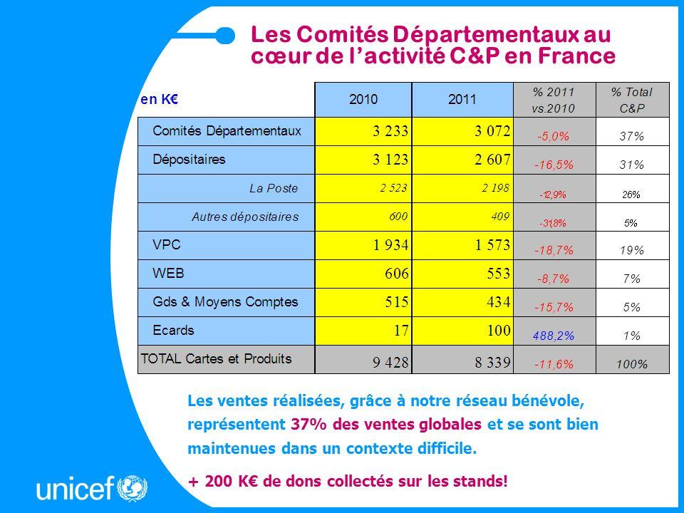 Les Comités Départementaux au cœur de lactivité C&P en France Les ventes réalisées, grâce à notre réseau bénévole, représentent 37% des ventes globale