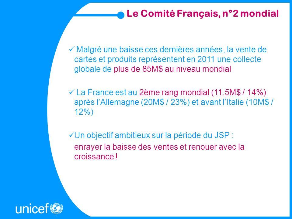 Le Comité Français, n°2 mondial Malgré une baisse ces dernières années, la vente de cartes et produits représentent en 2011 une collecte globale de pl