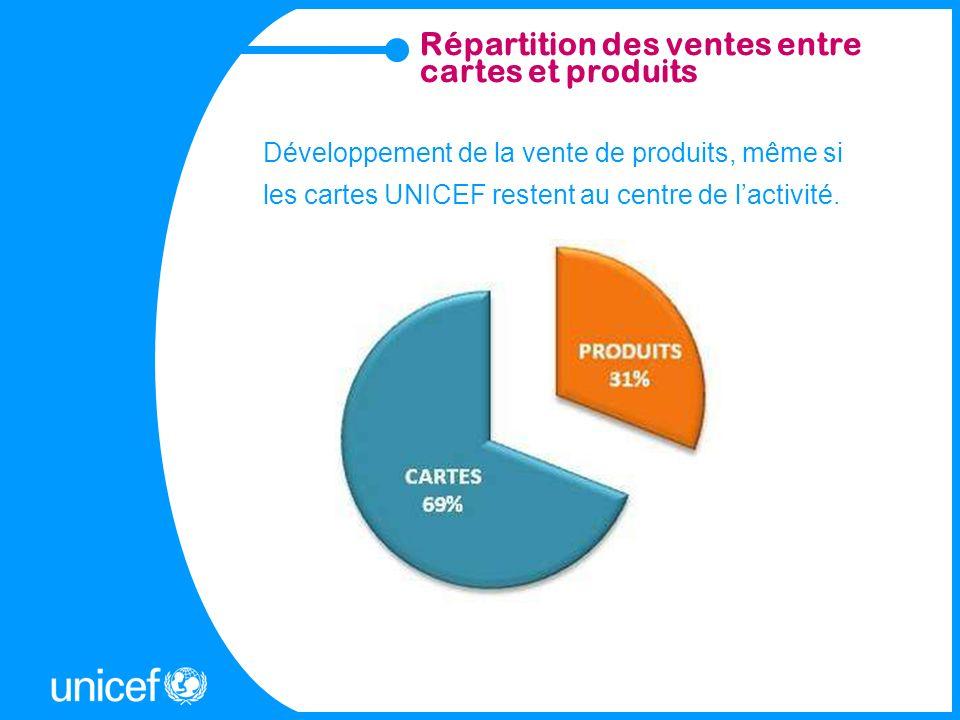 Répartition des ventes entre cartes et produits Développement de la vente de produits, même si les cartes UNICEF restent au centre de lactivité.