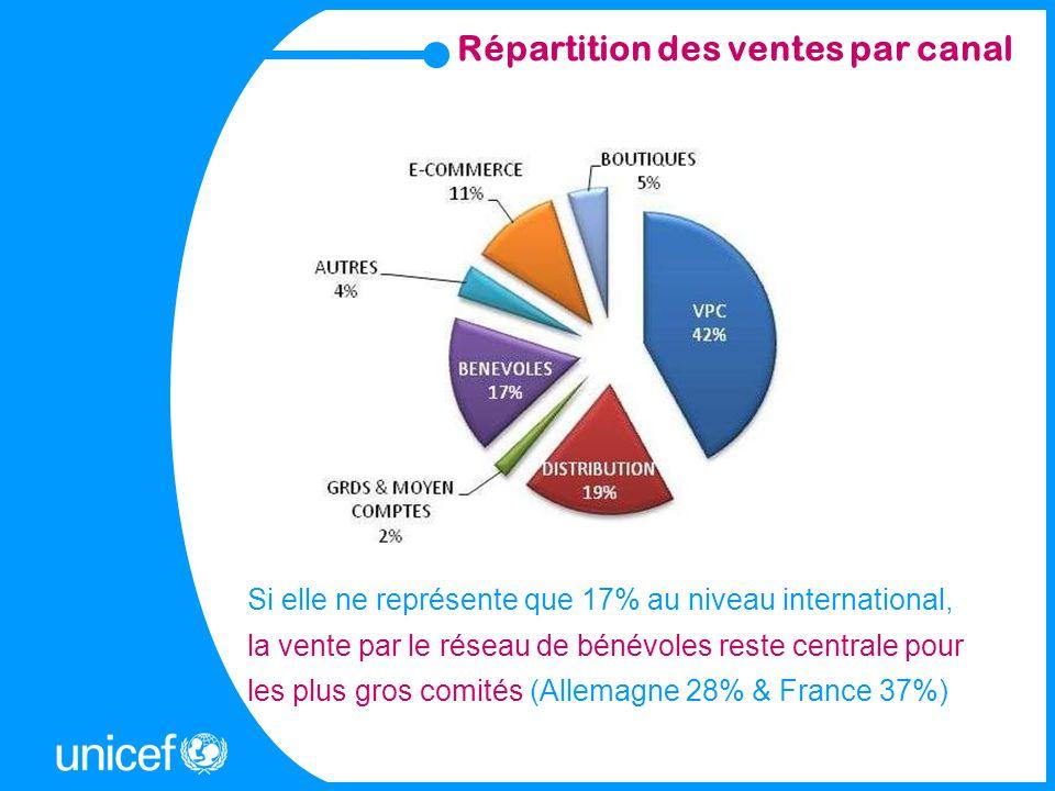 Répartition des ventes par canal Si elle ne représente que 17% au niveau international, la vente par le réseau de bénévoles reste centrale pour les pl