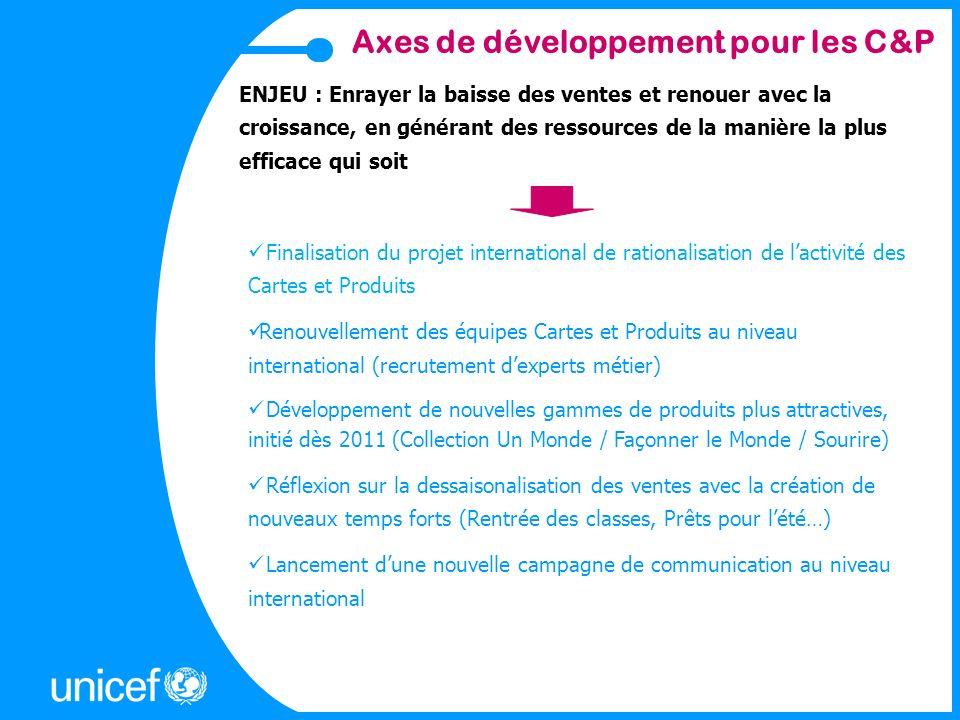 Grands Axes stratégiques UNICEF France Ambition: Maintenir notre place de N°1 des cartes humanitaires et accroître la notoriété des produits UNICEF Atteindre 9,78M de recettes en 2014 (JSP) 1) Accroître la vente de produits UNICEF, en sappuyant sur une offre attractive et renouvelée, notamment dans notre réseau bénévole 2) Développer les ventes en distribution & sur le canal Internet (Boutique en ligne) 3) Compléter nos gammes de Cartes et Produits grâce au démarrage de la vente sous licence.