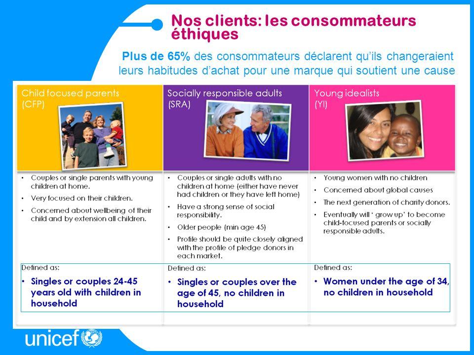 Quelques nouveauté produits UNICEF Collection « FACONNER LE MONDE » Collection « UN MONDE » Collection « UNIBELLA » Collection « NOEL FESTIF»