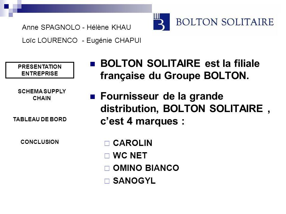 PRESENTATION ENTREPRISE BOLTON SOLITAIRE est la filiale française du Groupe BOLTON. Fournisseur de la grande distribution, BOLTON SOLITAIRE, cest 4 ma