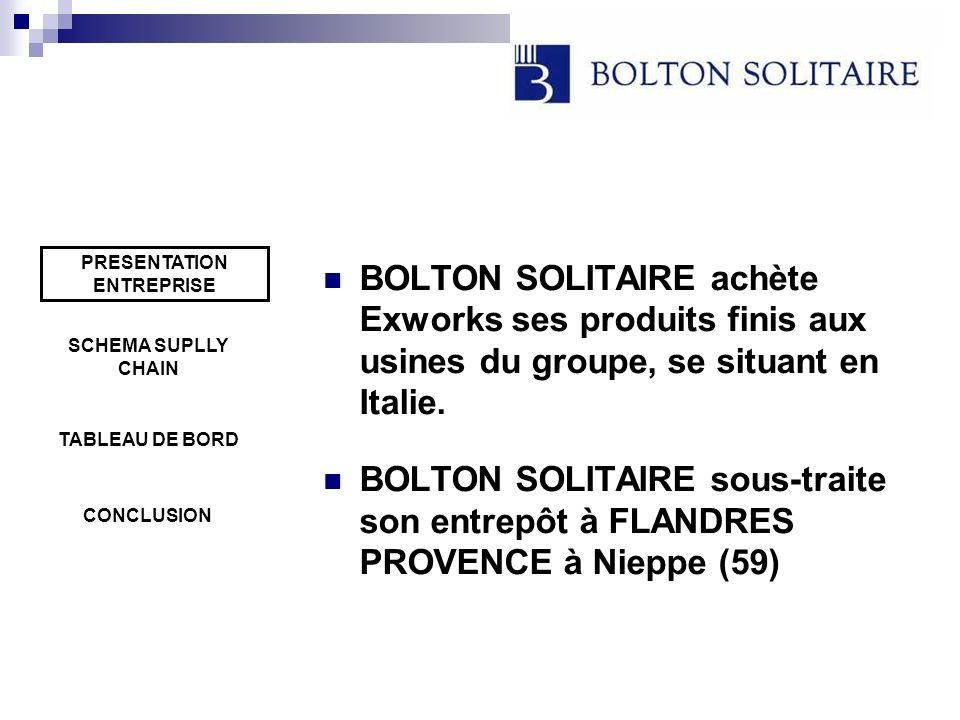 BOLTON SOLITAIRE achète Exworks ses produits finis aux usines du groupe, se situant en Italie. BOLTON SOLITAIRE sous-traite son entrepôt à FLANDRES PR