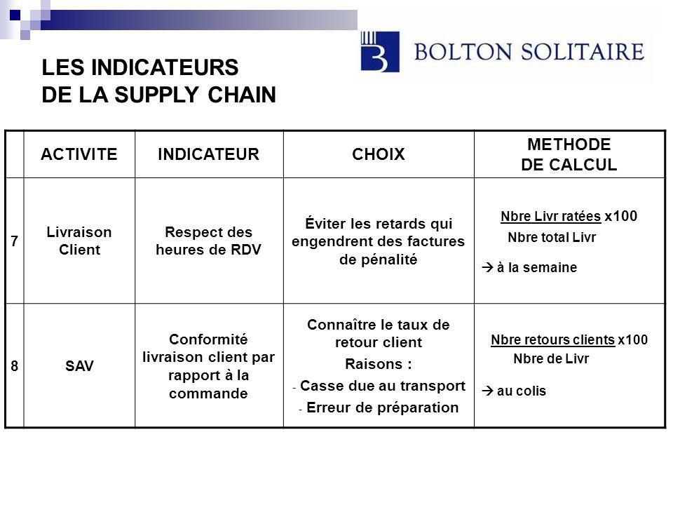 Grâce à la mise en place et à létude de ce tableau de bord, BOLTON SOLITAIRE connaît lécart entre ses objectifs Supply Chain et la réalisation de ces derniers.