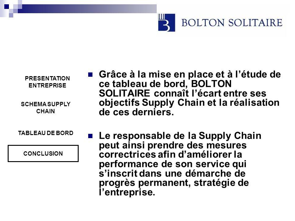 Grâce à la mise en place et à létude de ce tableau de bord, BOLTON SOLITAIRE connaît lécart entre ses objectifs Supply Chain et la réalisation de ces