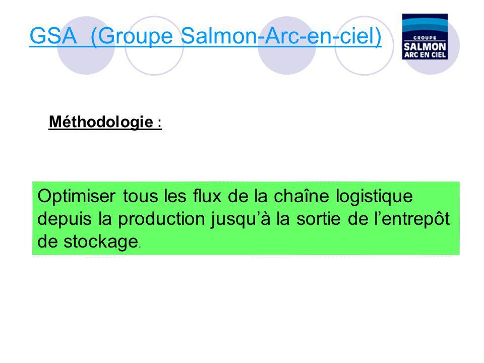 GSA (Groupe Salmon-Arc-en-ciel) Méthodologie : Optimiser tous les flux de la chaîne logistique depuis la production jusquà la sortie de lentrepôt de stockage.