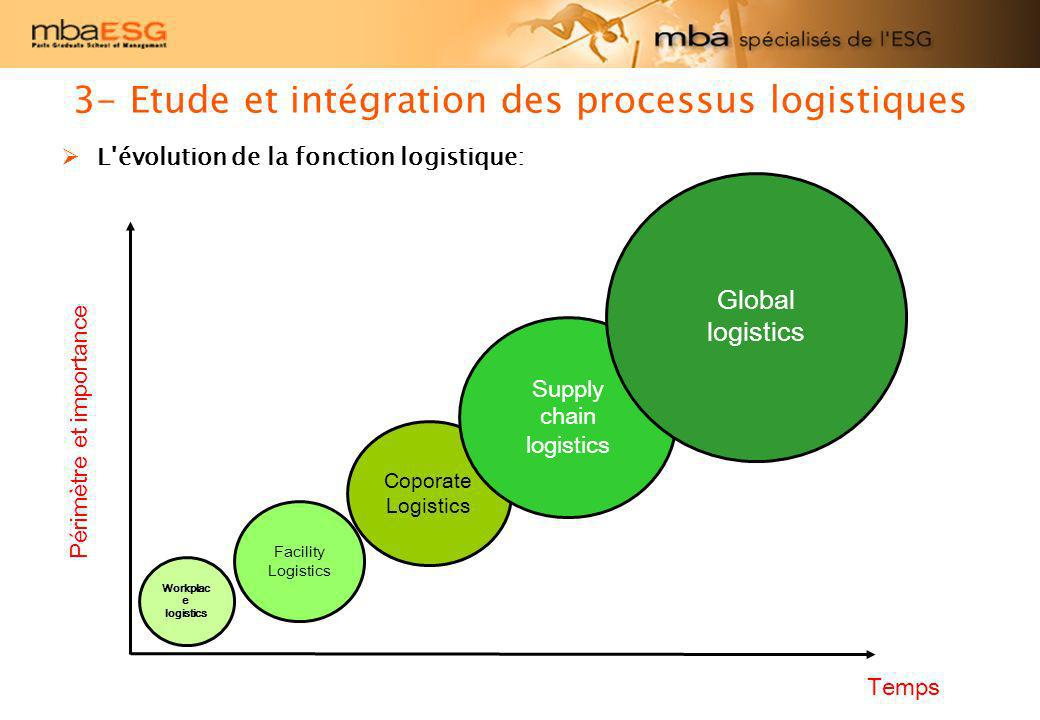 L'évolution de la fonction logistique: Périmètre et importance Temps Workplac e logistics Facility Logistics Coporate Logistics Supply chain logistics