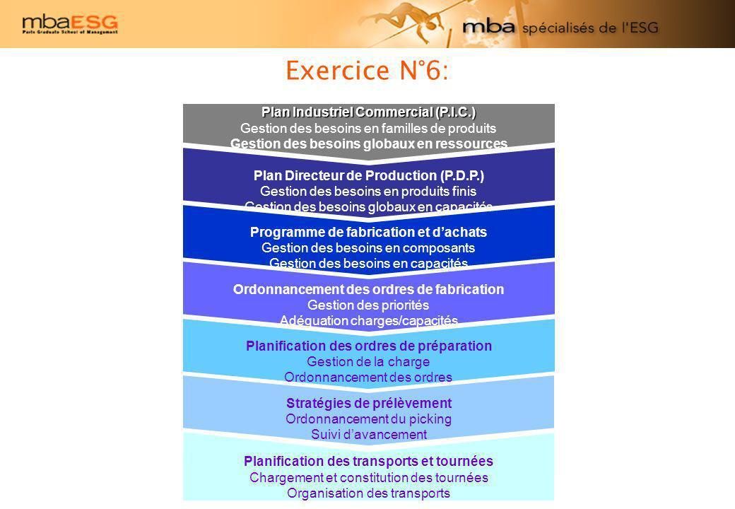 Exercice N°6: Plan Industriel Commercial (P.I.C.) Gestion des besoins en familles de produits Gestion des besoins globaux en ressources Programme de f