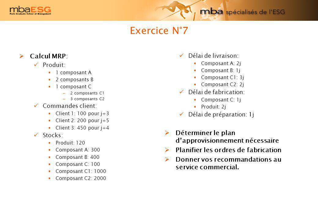 Exercice N°7 Calcul MRP: Produit: 1 composant A 2 composants B 1 composant C – 2 composants C1 – 3 composants C2 Commandes client: Client 1: 100 pour