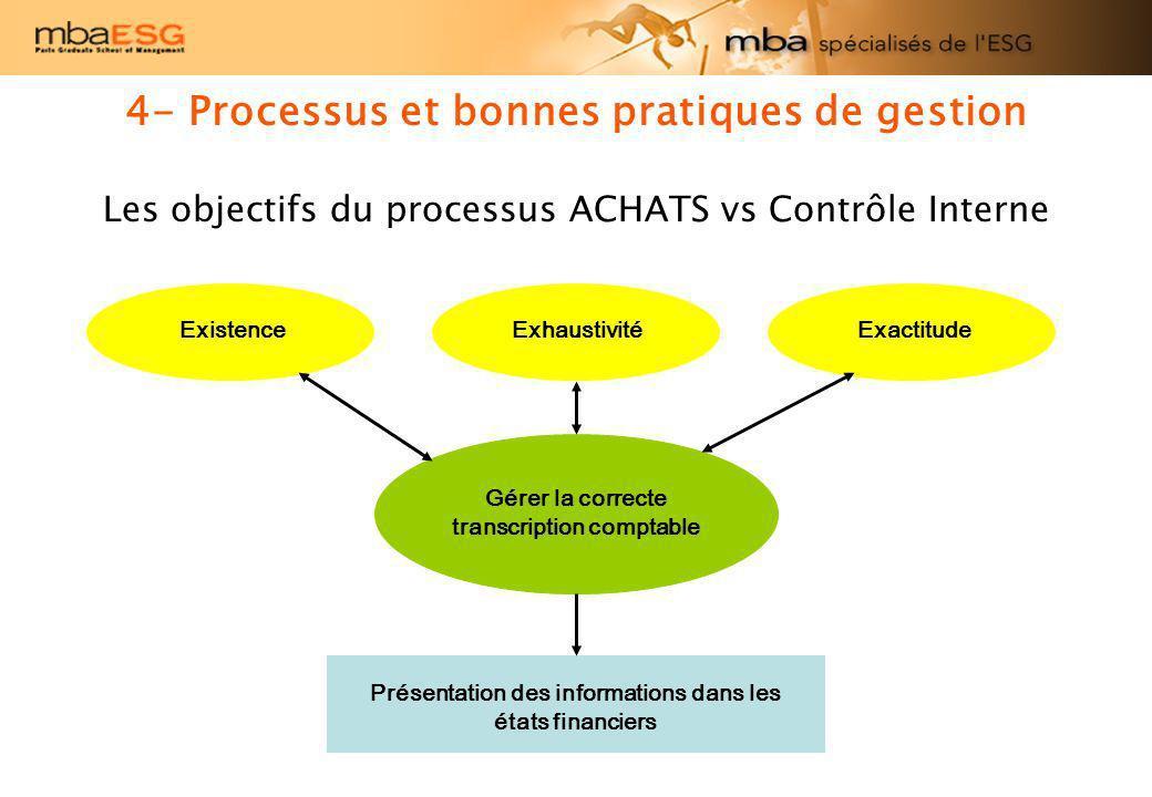 4- Processus et bonnes pratiques de gestion Les objectifs du processus ACHATS vs Contrôle Interne Gérer la correcte transcription comptable ExistenceE