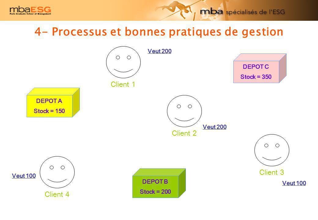 4- Processus et bonnes pratiques de gestion DEPOT A Stock = 150 DEPOT C Stock = 350 DEPOT B Stock = 200 Client 1 Client 2 Client 4 Client 3 Veut 100 V